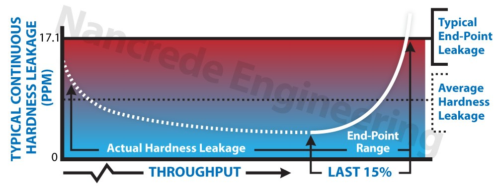 Continuous Hardness Leakage in Industrial Water Softeners
